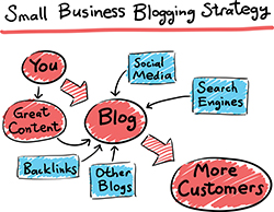 Staffing Firm Blogging Strategy