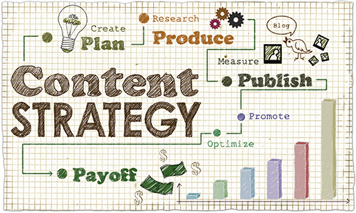 Creating an ROI Content Marketing Strategy Formula